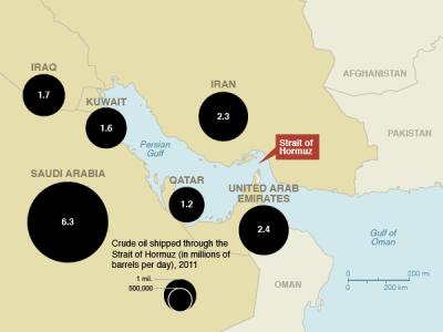 Traffico di petrolio attraverso Hormuz nel 2011-http://environment.nationalgeographic.com/environment/energy/great-energy-challenge/strait-of-hormuz/