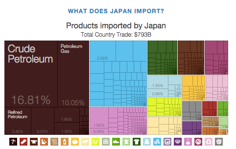 Importazioni del Giappone