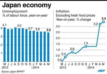 Inflazione e Disoccupazione in Giappone