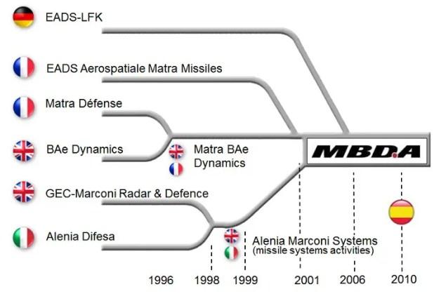 Il processo di aggregazione delle industrie europee fino al raggiungimento dell'integrazione sotto MBDA. Foto: MBDA