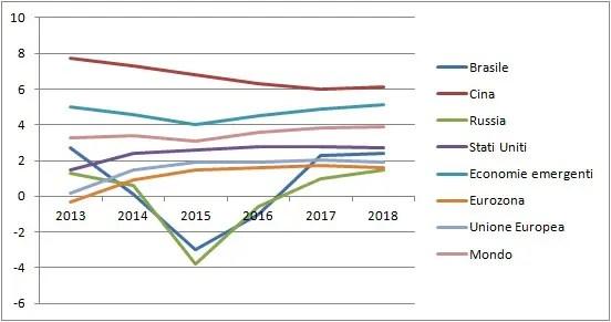 Crescita PIL globale 2016