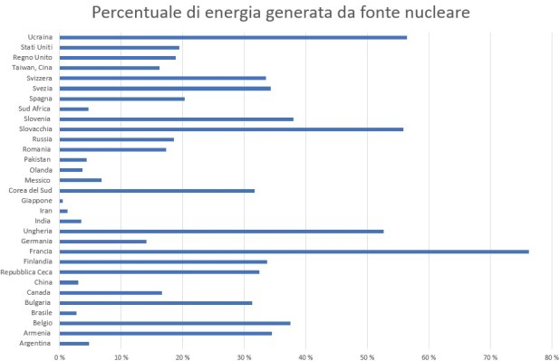 2016_05_31_18_53_22_Nuclear_production_by_country_Excel