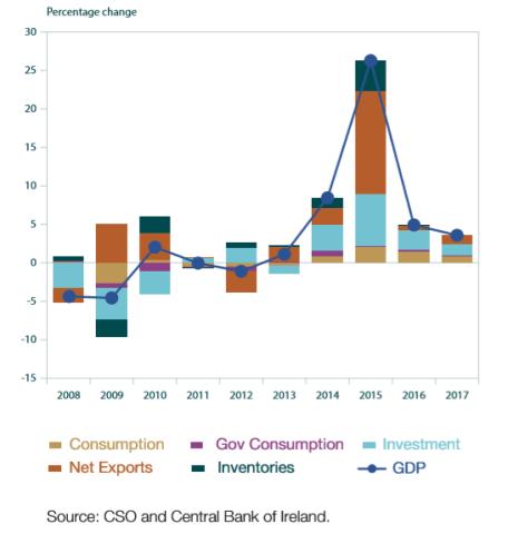Lo straordinario apporto delle esportazioni nette alla crescita del PIL 2015 nel grafico pubblicato dalla CBOI. Dati: Central Statistics Office, Ireland