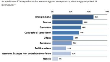 sondaggio ISPI 3