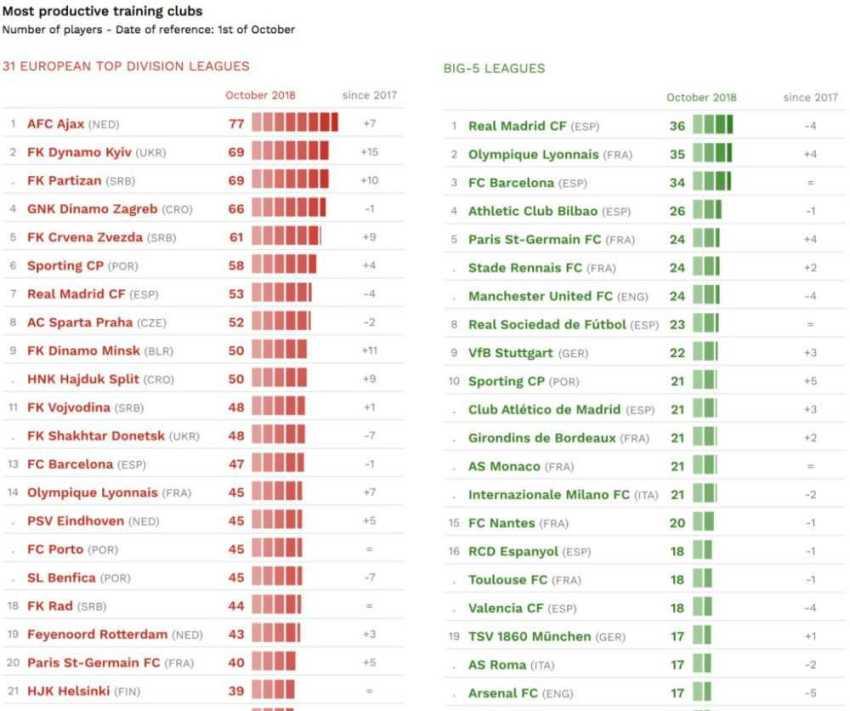 classifica settori giovanili mondiali