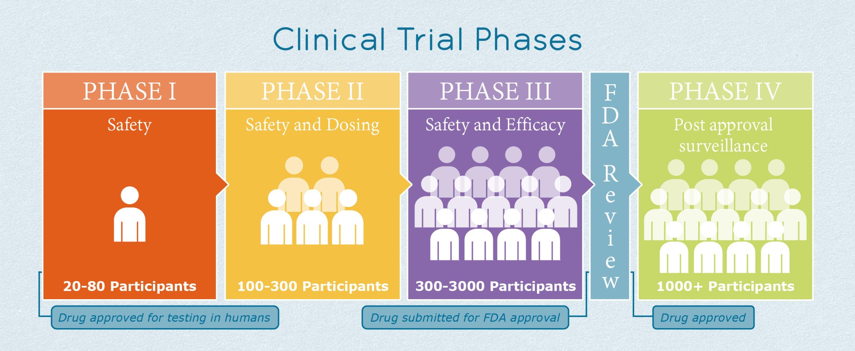 Phase III IPF Clinical Trials | ILD Collaborative