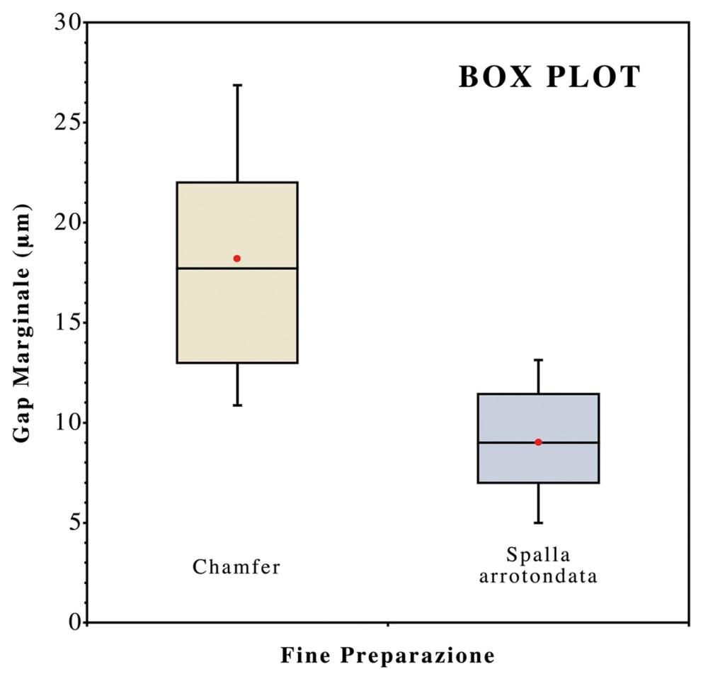 medium resolution of il grafico box plot illustra la differenza significativa tra i due disegni di fine