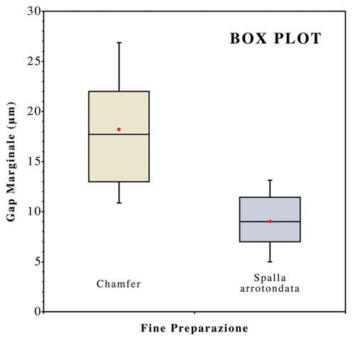 small resolution of il grafico box plot illustra la differenza significativa tra i due disegni di fine