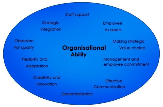 The Strategic Human Resource Management Model - Organizational Ability - ilearnlot