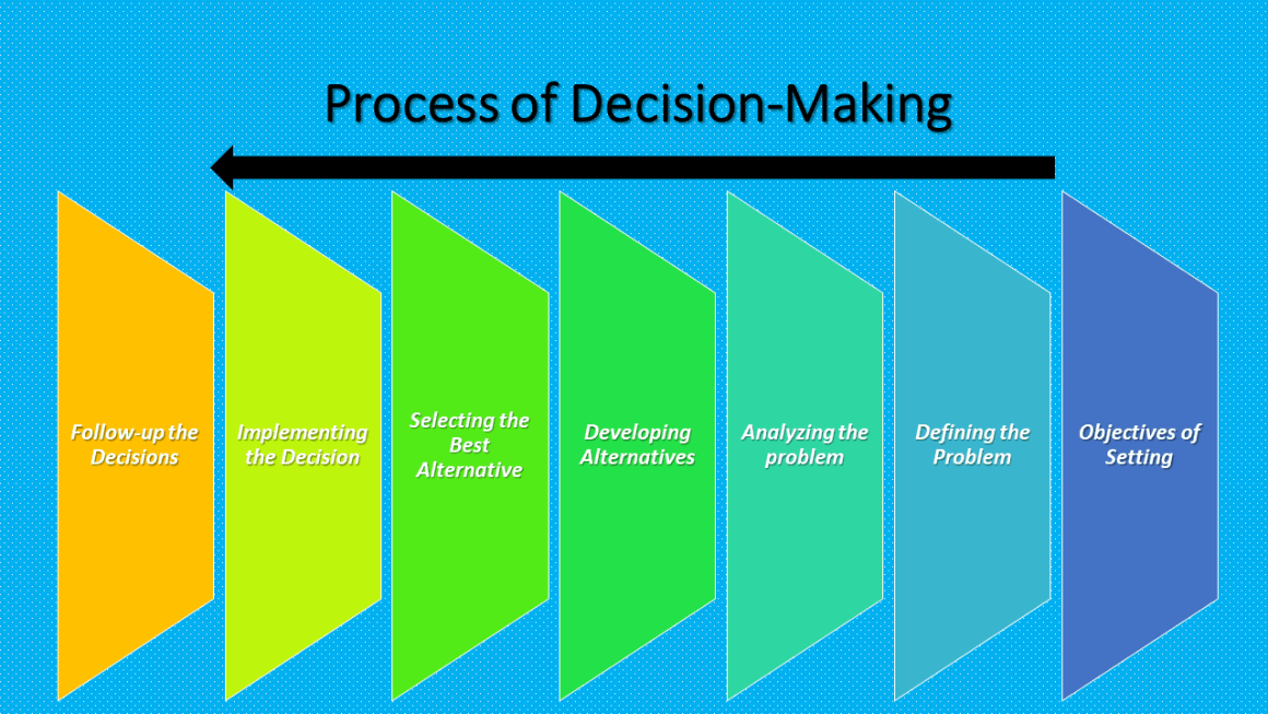 Process of Decision-Making - List