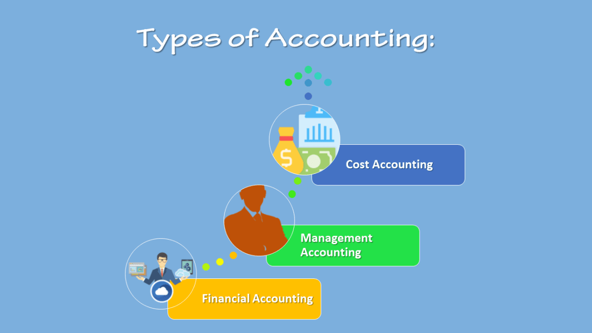 Types of Accounting - List