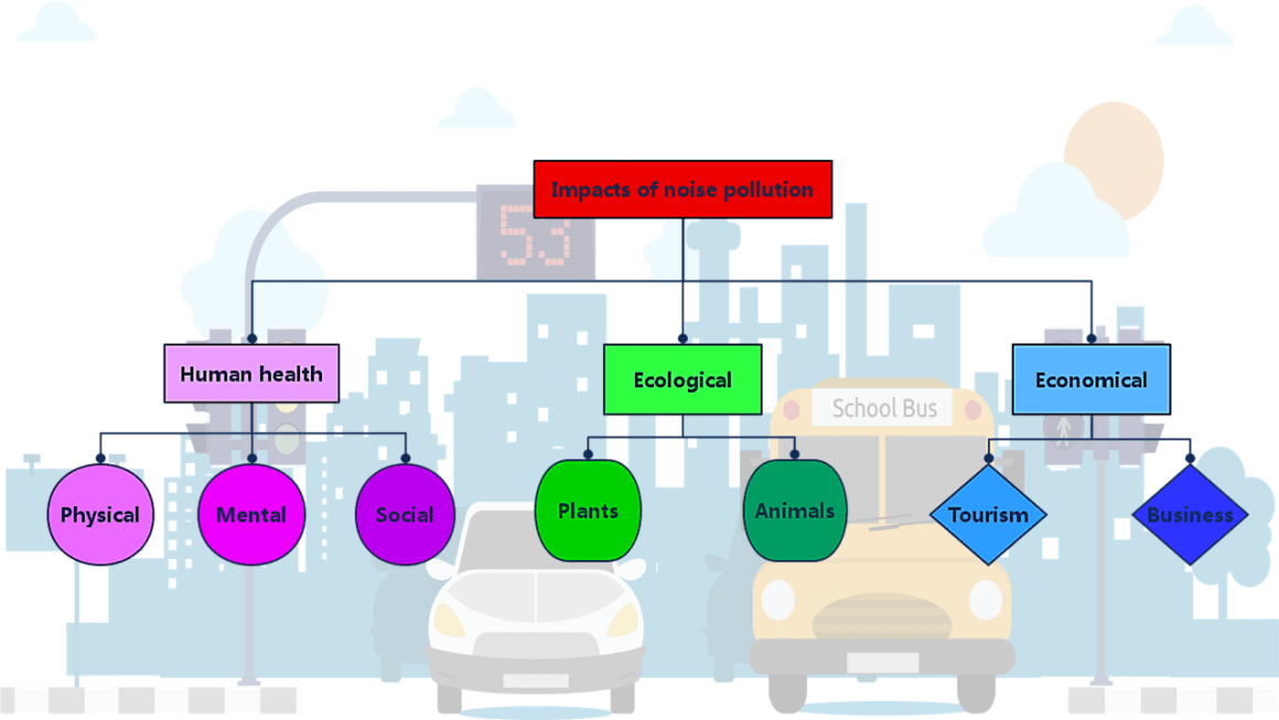 Effects or Impacts of Noise Pollution - diagram