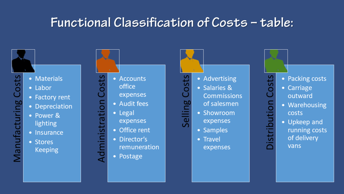 Functional Classification of Costs - Table