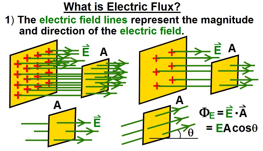 what do the lines represent in an electric field diagram car flasher wiring ilectureonline lecture 2 is flux