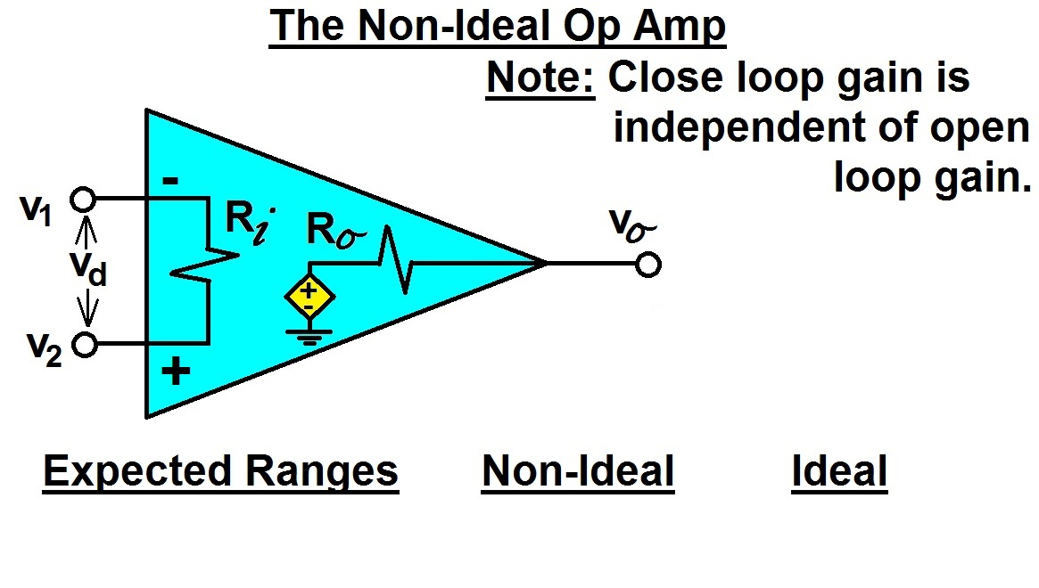 The Closed Loop Gain Of The Following Inverting Amplifier Circuit
