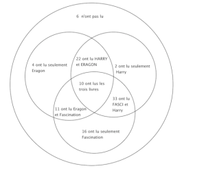 Probabilité en rapport avec un diagramme de Venn  forum