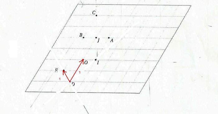 determiner des coordonnées de points : exercice de