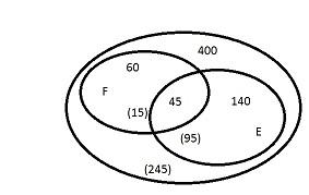 Diagramme de Venn : exercice de mathématiques de seconde