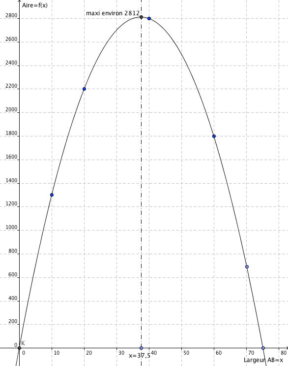 rectangle plusieurs inconnus : exercice de mathématiques