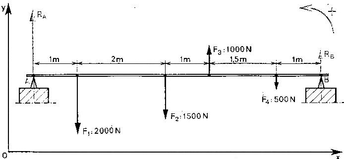 Problème physique sur la statique - Nikkko91 - Forum de physique - L'île des sciences physiques - ilephysique.net