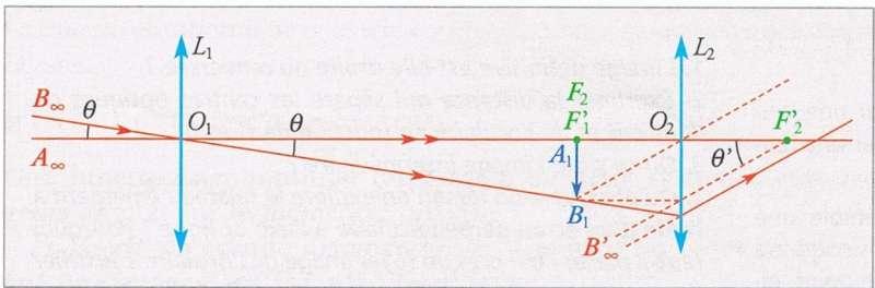 optique : exercice de sciences physiques de maths sup - 258158