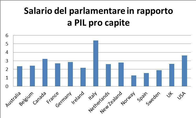 Risultati immagini per costo dei parlamentari italiani per cittadino