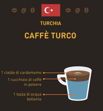 caffè del mondo Turchia