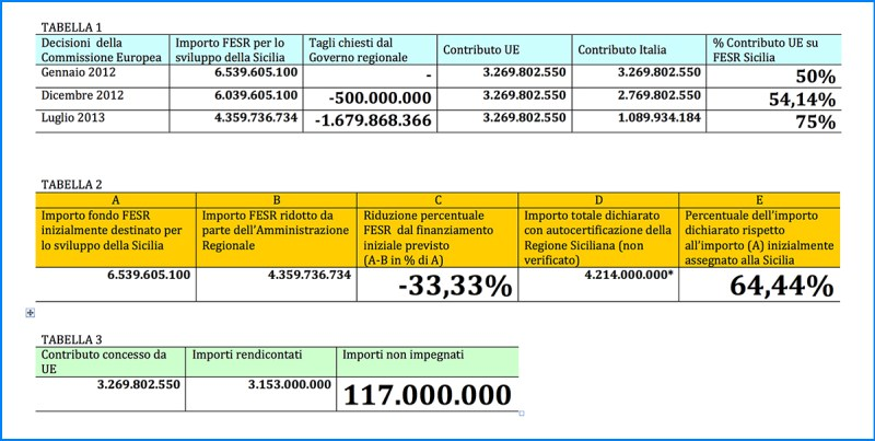 Tabelle finanziamento Fesr Sicilia 2007-2013
