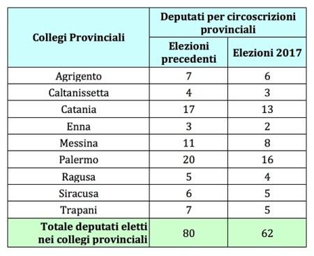 Elezioni Sicilia - Deputati ARS per collegi provinciali