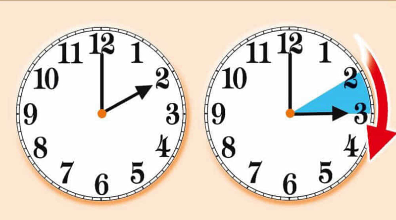 Questa notte torna l'ora legale: orologi un'ora avanti alle 2.00 di notte. Si dorme un'ora di meno e, secondo uno studio, aumenta il rischio di incidenti stradali