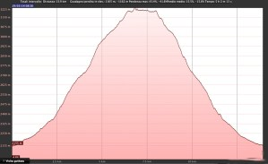 Profilo elevazione Cima San Giacomo