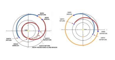 Le orbite delle due missioni a confronto