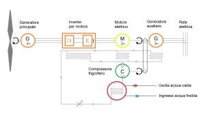 SCHEMA DELL'IDEA. Semplice ed efficace: il calore dissipato dall'inverter (I), dal motore (M) e dal generatore (G) viene recuperato dalla pompa di calore, il cui compressore frigorifero (C) è azionato, per mezzo di opportuni organi di trasmissione, prelevando energia dall'asse rotante del motore elettrico.