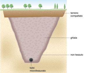 """UN MODELLO di """"trincea drenante"""" per il drenaggio dell'acqua."""