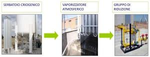 COME FUNZIONA. Dal serbatoio di stoccaggio, il GNL viene vaporizzato utilizzando il calore atmosferico e passa poi nel gruppo di riduzione che porta il gas alla pressione idonea all'utilizzo.
