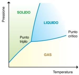 DIAGRAMMA DI STATO (temperatura, pressione) di una generica sostanza.