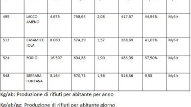 """Photo of Comuni ricicloni, l'isola si conferma """"nemica"""" della differenziata"""