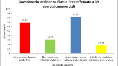 Photo of World Cleanup day: l' 82% ha già intrapreso azioni per ridurre la plastica monouso