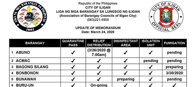 Association of Barangay Councils