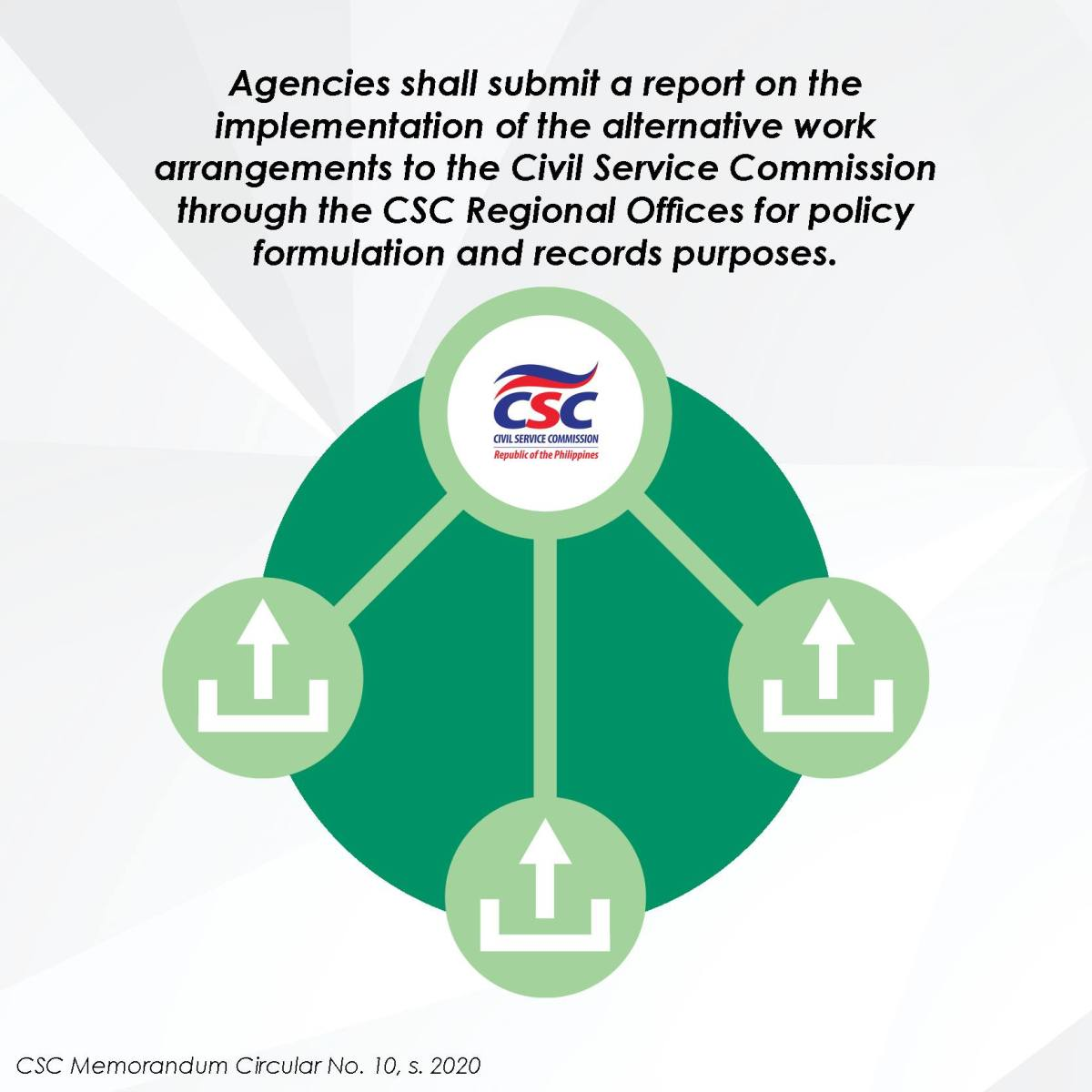 Agencies shall submit a report