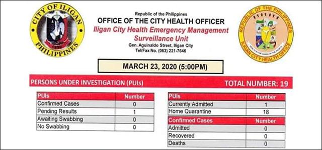 Iligan City COVID-19 Surveillance as of March 23, 2020