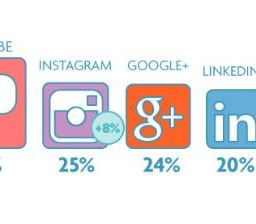 stats sociale media