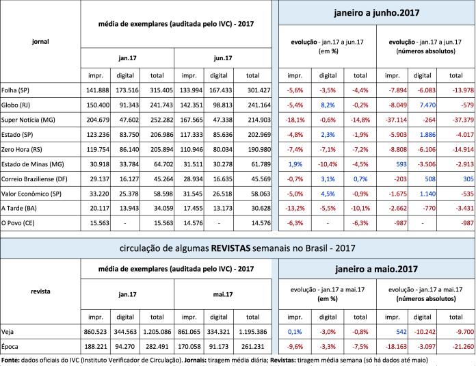 Dados de circulação da grande mídia brasileira no primeiro semestre de 2017