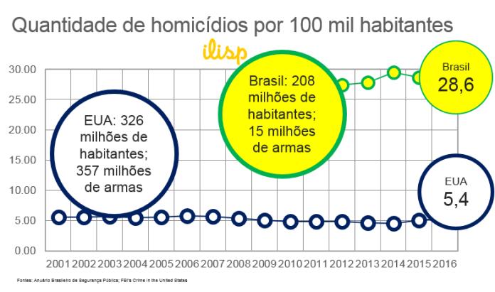 Número de homicídios no Brasil e nos EUA por 100 mil habitantes. Fontes: Anuário Brasileiro de Segurança Pública e FBI's Crime in the United States