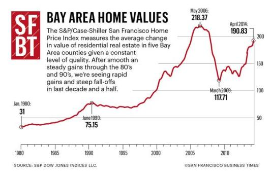 Bay Area Home Prices 2014