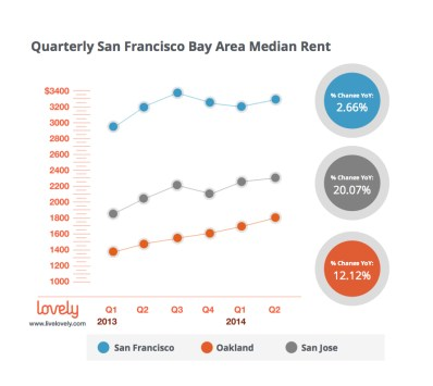 Bay Area Median Rent