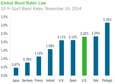 Global Bond Rates