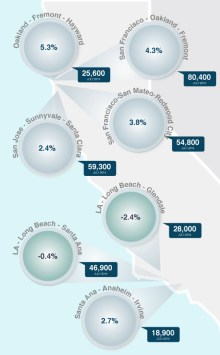 California-BLS-Chart