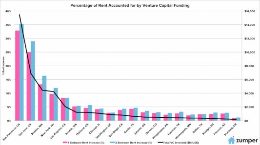 Rent-Prices-and-VC-Funding2