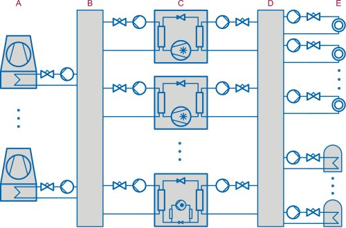 small resolution of schematic diagram of a cooling system cooling towers a not specified cooling water distribution b compression or absorption type machine c